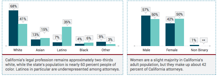 California's legal profession remains approximately two-thirds white, while the state's population is nearly 60% people of color. Latinos in particular are underrepresented among attorneys. Women are a slight majority in California's adult population, but they make up about 42% of California attorneys.
