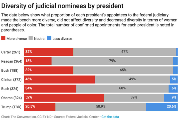 graph showing Diversity of judicial nominees by president