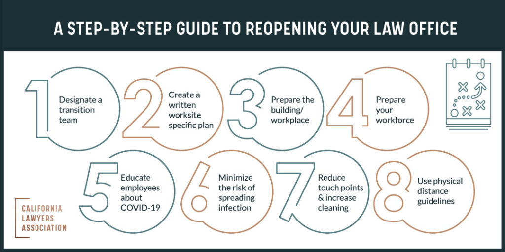 Step-by-step guide to reopening your law office graphic