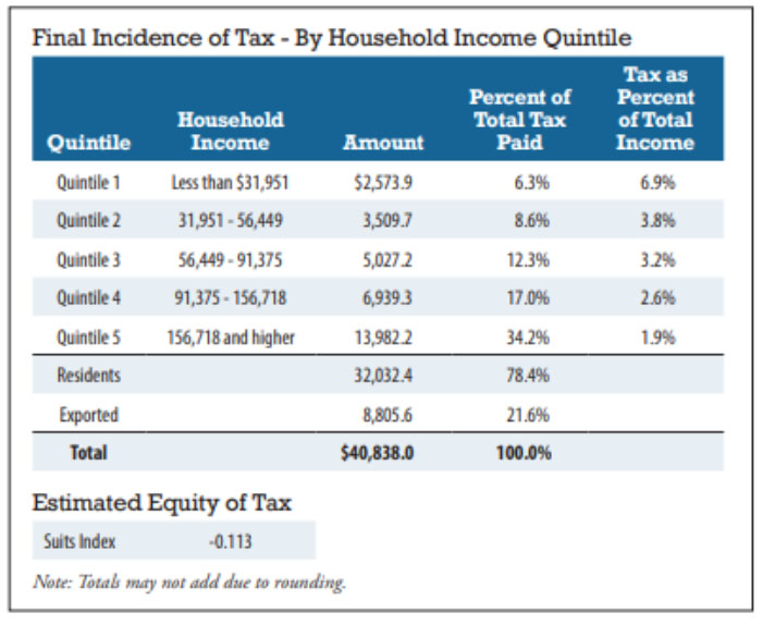 Final Incidence of Tax table